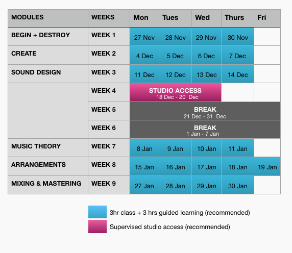 Intensive Course structure